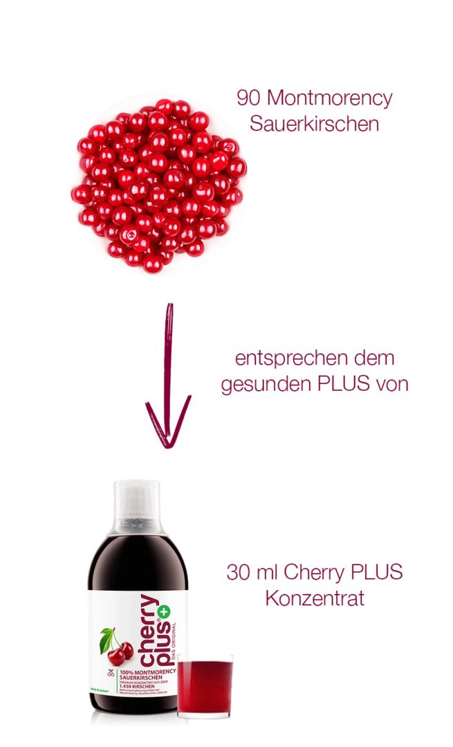 90 Montmorency Sauerkirschen entsprechen 30 ml Cherry PLUS Konzentrat