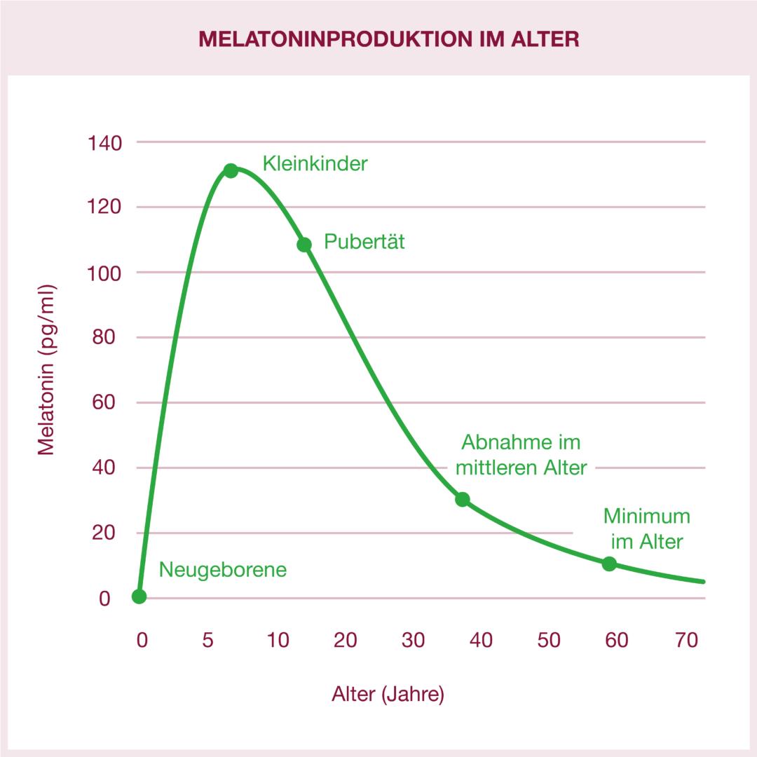 Diagramm zur abnehmenden Melatoninproduktion im Alter