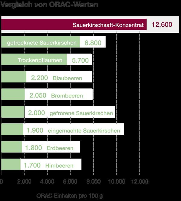 Vergleich von ORAC-Werten